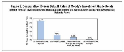 Moody's 10 years of default