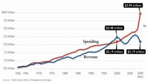 Debt is kicking Incomes butt